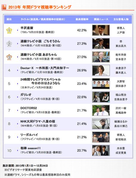 2013收視最高的10部日劇